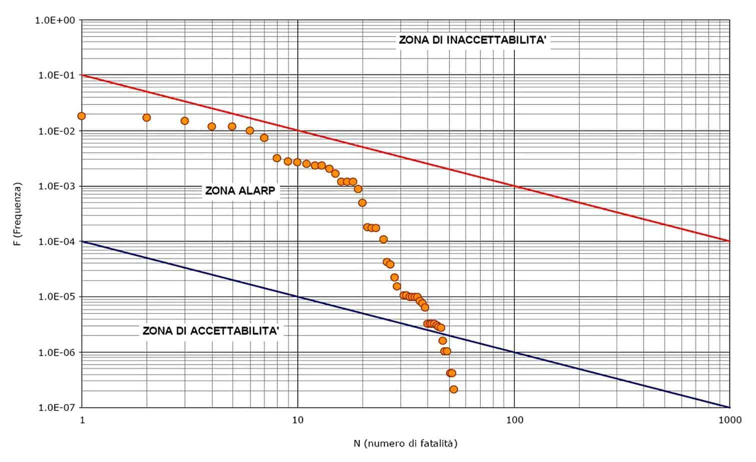 Il diagramma F-N per lo stato di post-adeguamento D.Lgs. 264/2006