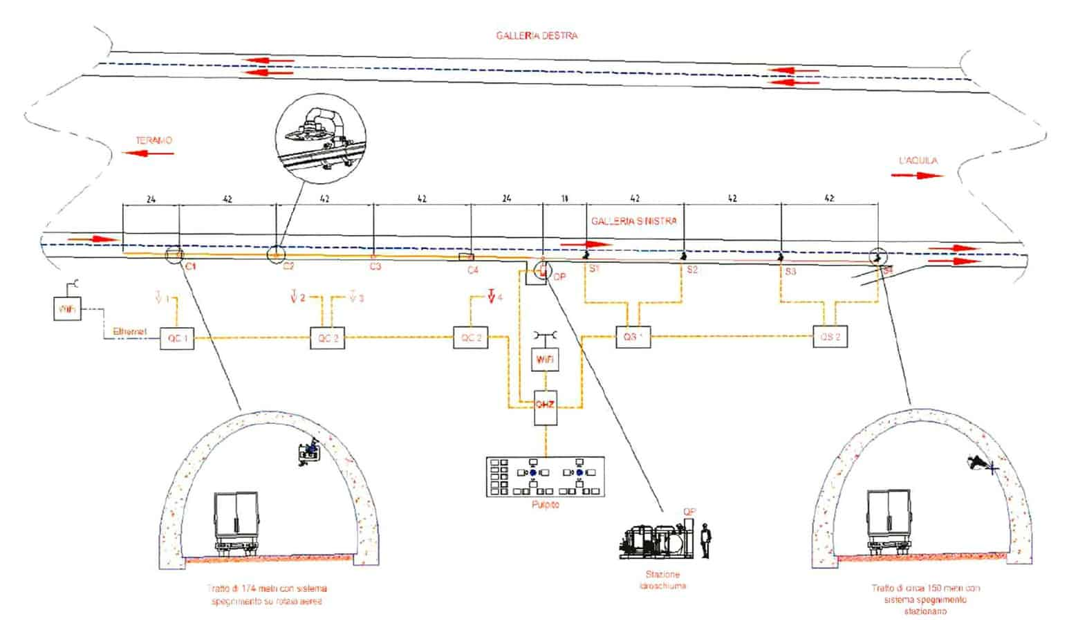 Il layout dell'impianto sperimentale