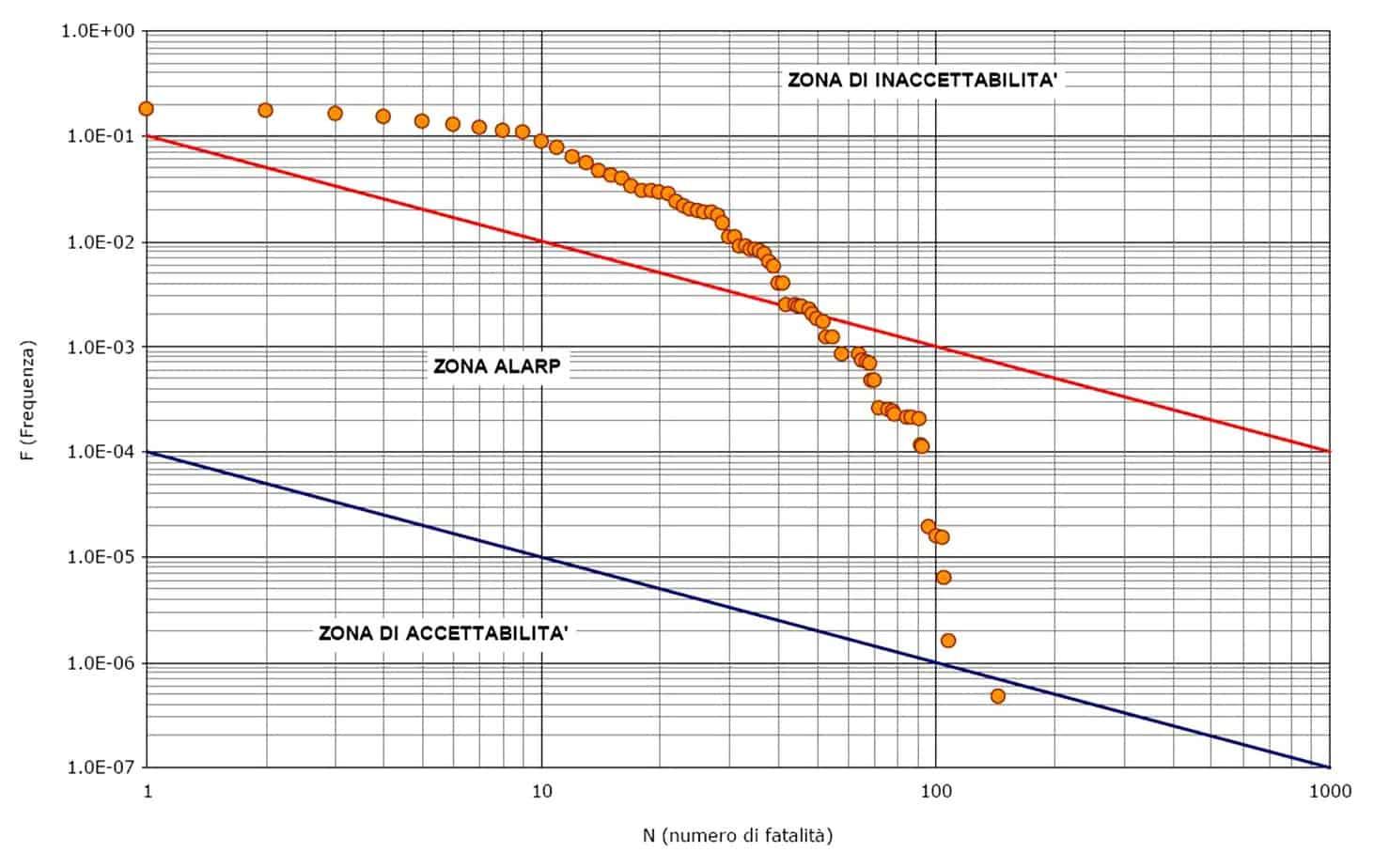 Il diagramma F-N per lo stato di pre-adeguamento D.Lgs. 264/2006