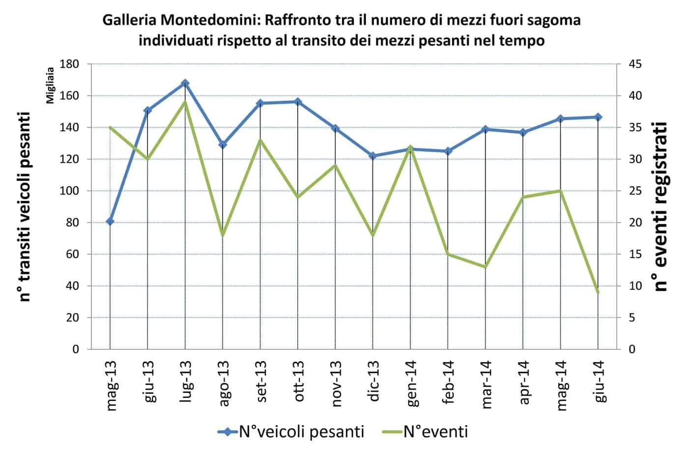 Il raffronto tra il numero di mezzi fuori sagoma individuati e il transito dei mezzi pesanti nel tempo nella galleria Montedomini