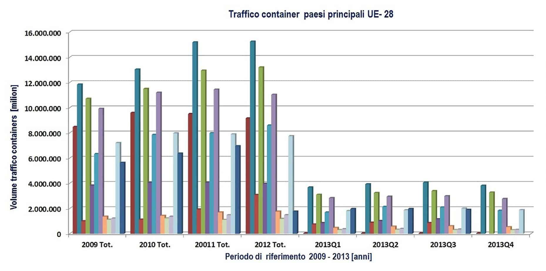 Il traffico container nei principali porti-core UE