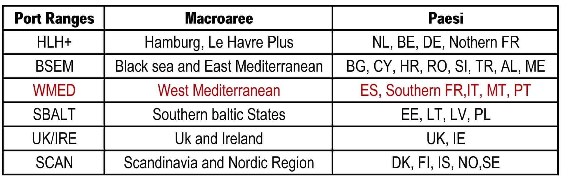 La classificazione dei Port Range nell'area di studio