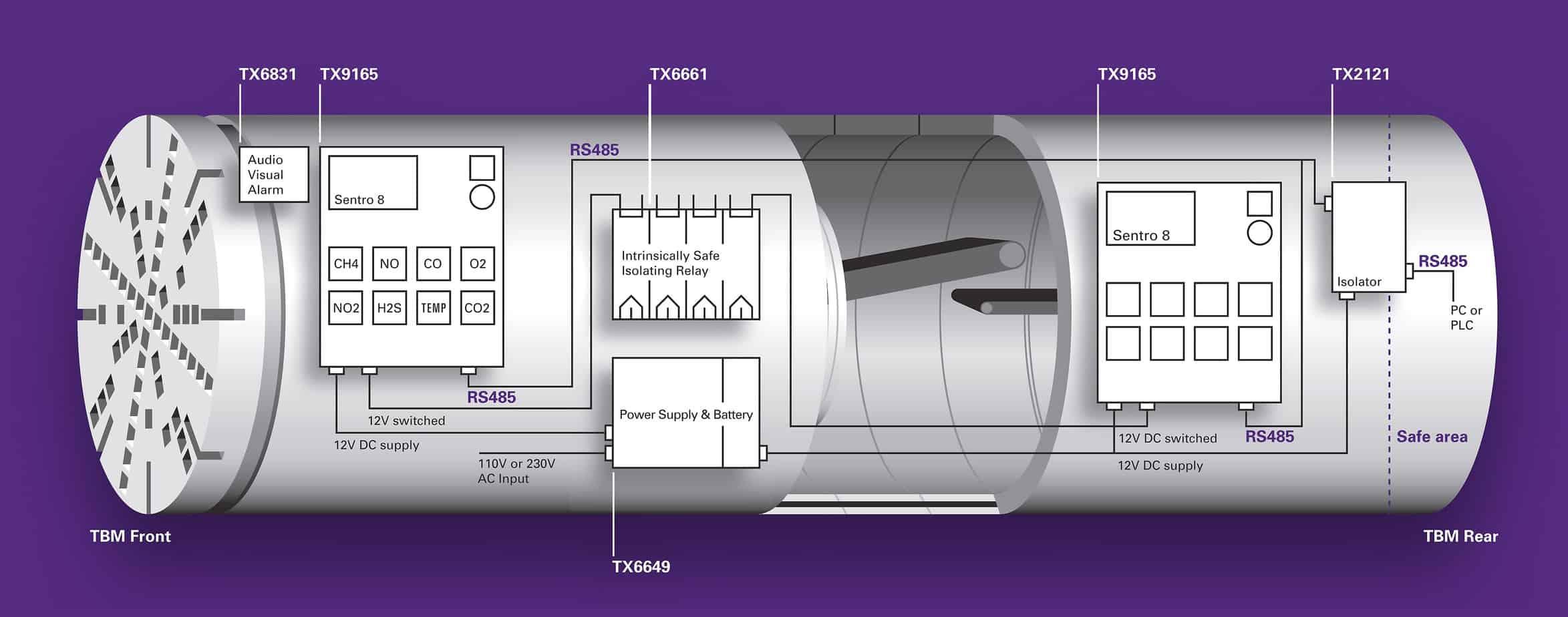 Lo schema di monitoraggio dello scudo di una TBM