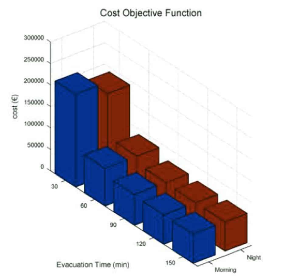 La rappresentazione dei costi totali (retrofit ponti + allestimento aree di emergenza al variare del tempo di evacuazione richiesto per uno scenario sismico di Mw 6.6 a 10 km