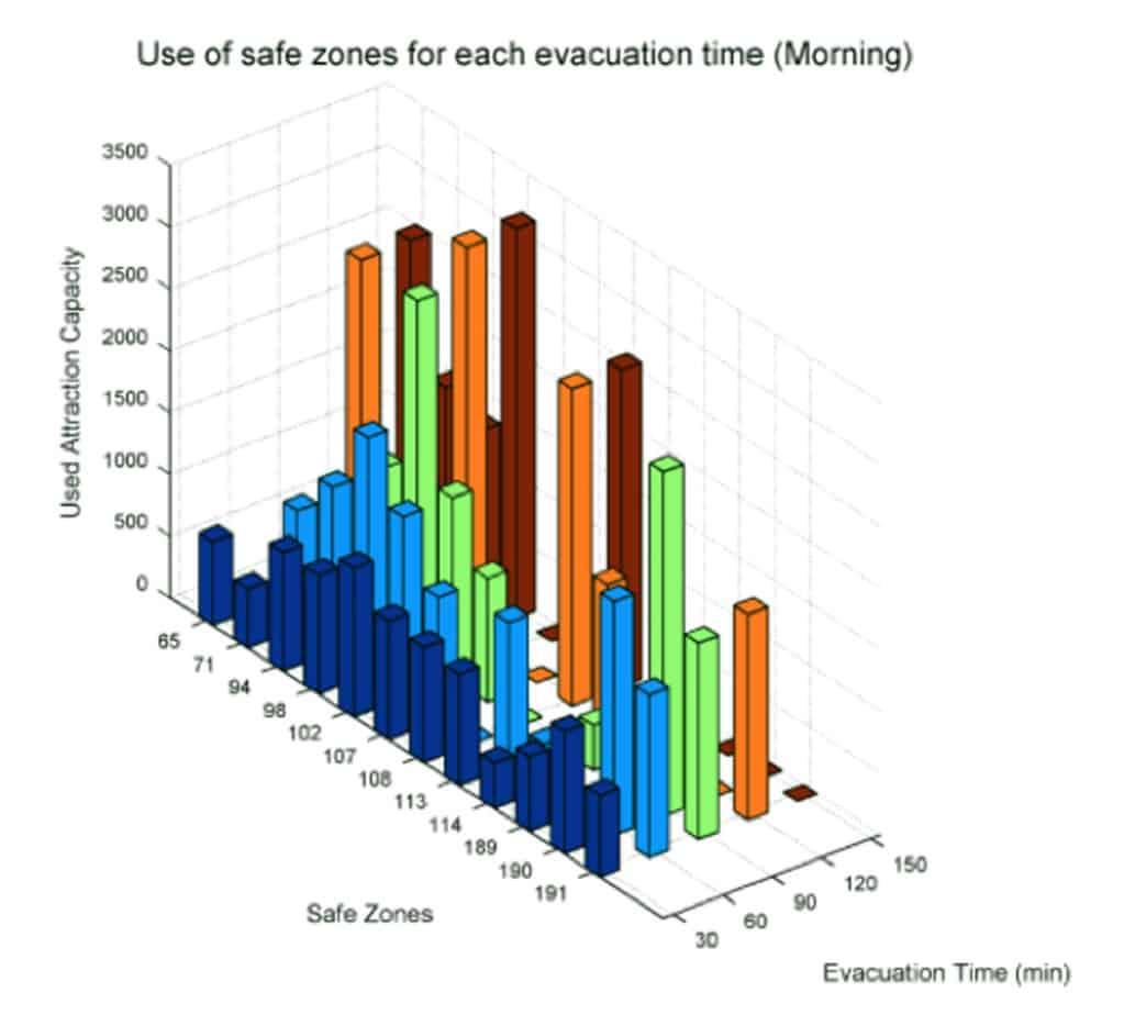 La rappresentazione del numero di unità attratte da ciascun area di emergenza al variare del tempo di evacuazione richiesto per uno scenario sismico di Mw 6.6 a 10 km