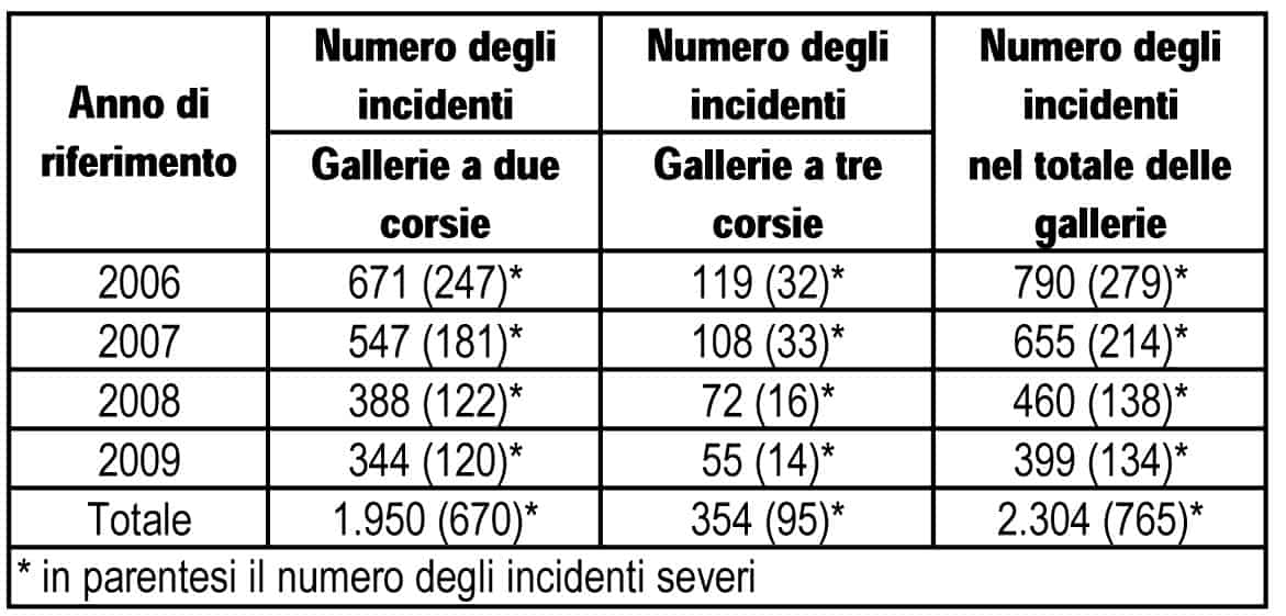 La distribuzione degli incidenti per tipologia, per anno e per tipo di galleria (* in parentesi, il numero degli incidenti severi rispetto al totale indicato)