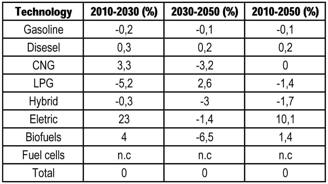 Lo scenario di riferimento: il tasso medio di variazione della composizione della flotta auto