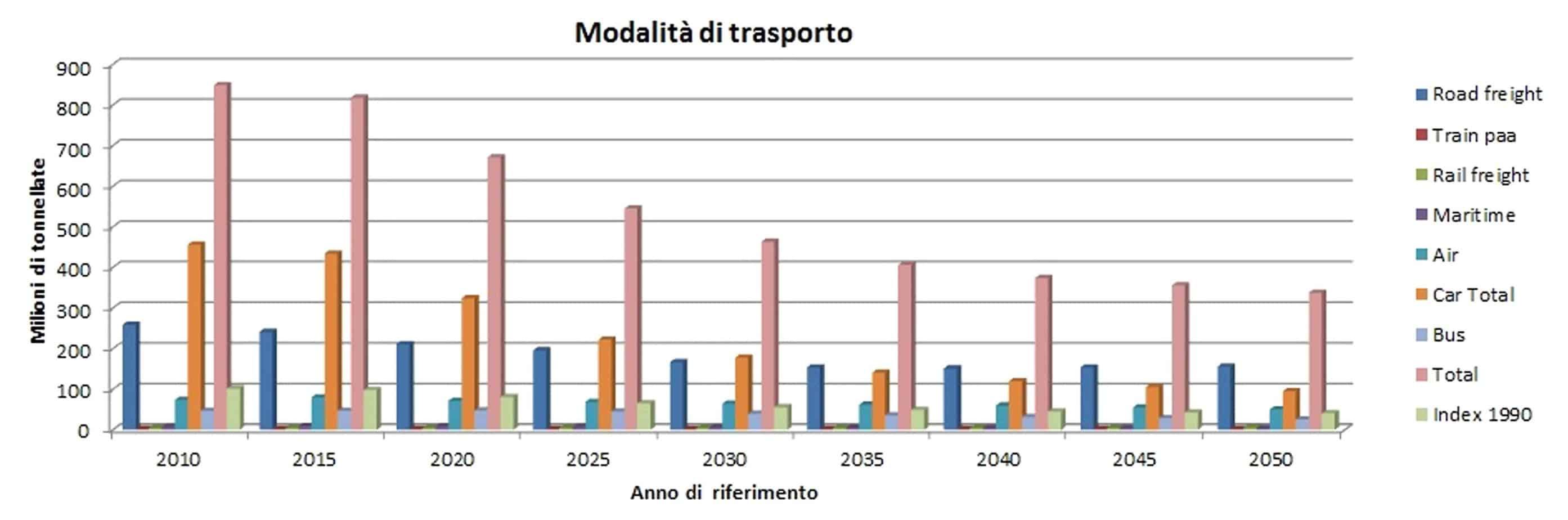 Lo scenario di ridotta mobilità - emissioni di CO2 dei trasporti (milioni di tonnellate/anno)