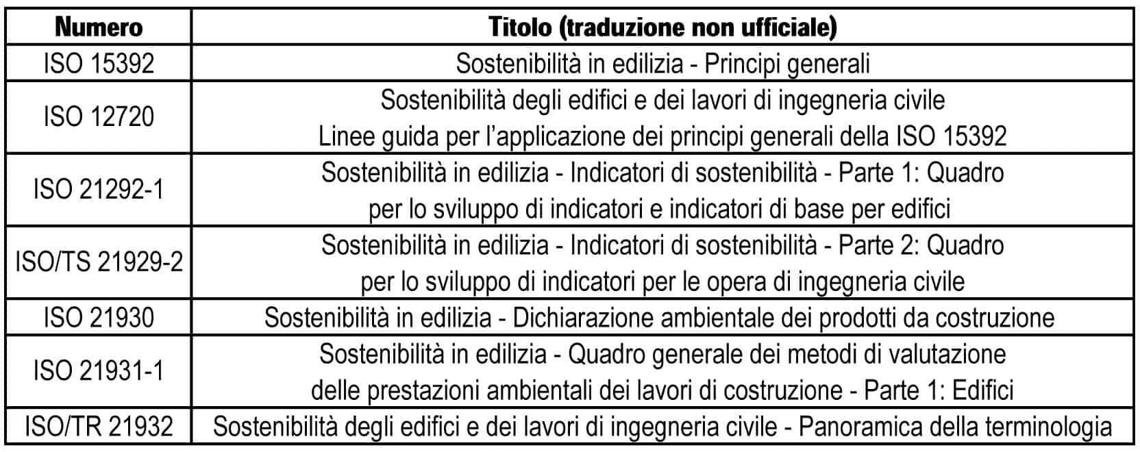 Le Norme internazionali sulla sostenibilità nelle costruzioni