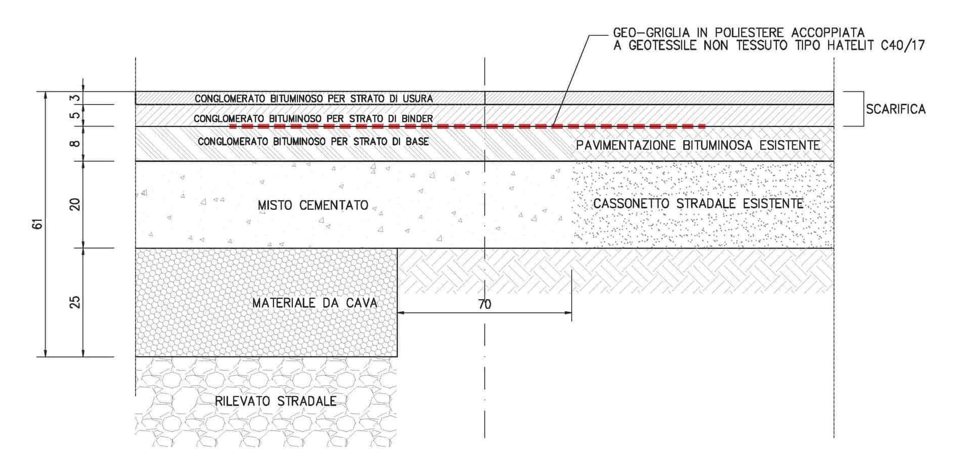 La sezione tipo dell'adeguamento della piattaforma stradale sull'esistente