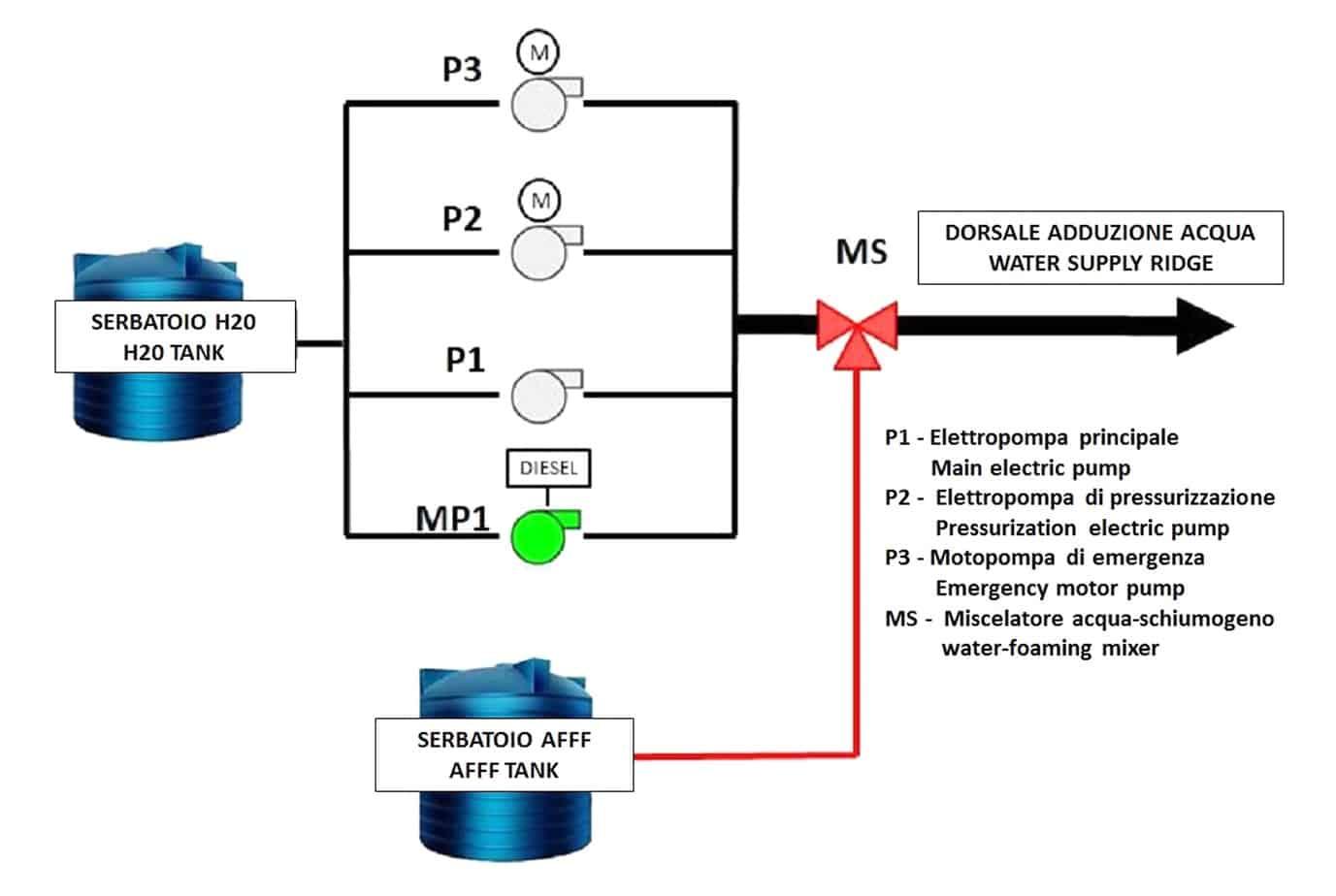 Lo schema di distribuzione dell'acqua