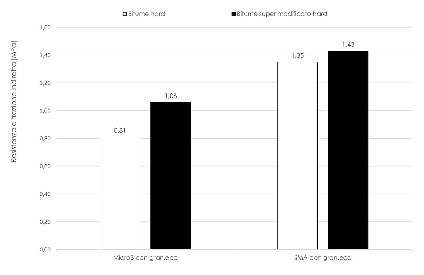 Il confronto ITS tra miscele con legante modificato e super-modificato