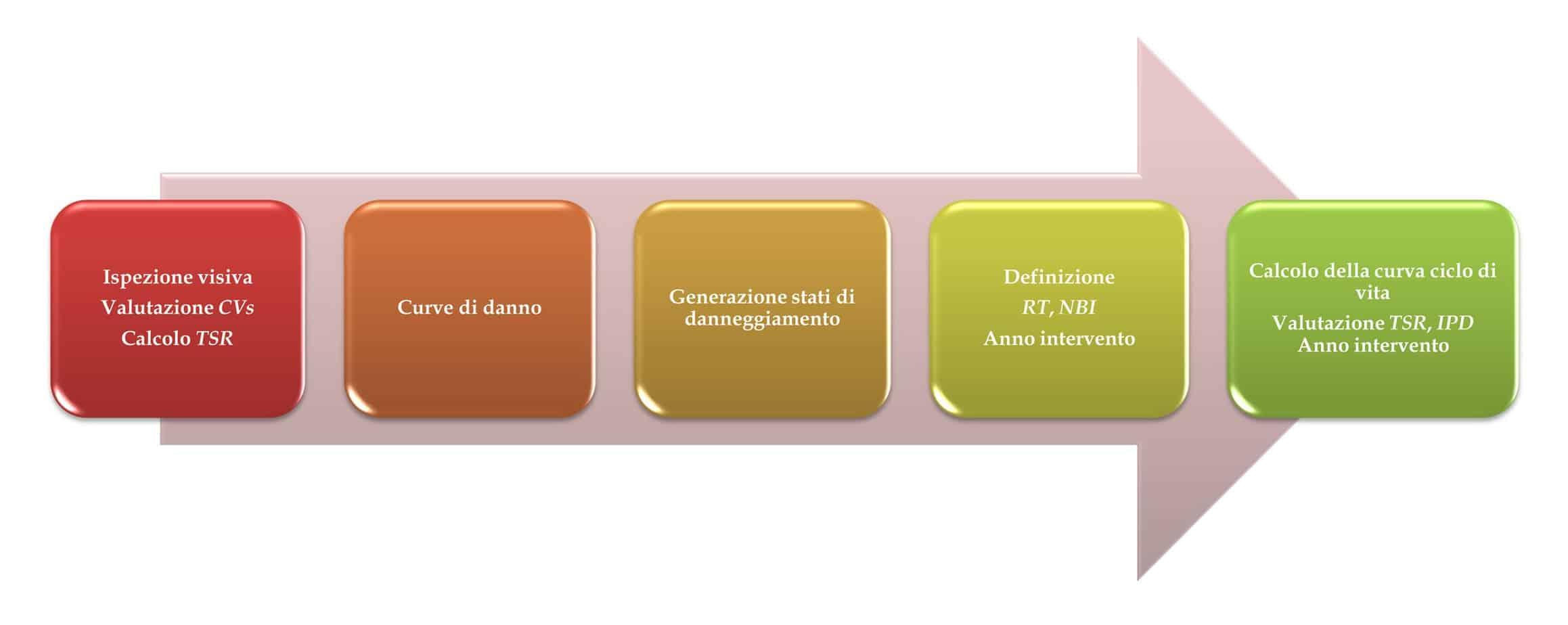 La rappresentazione del diagramma di flusso utilizzato dall'applicativo