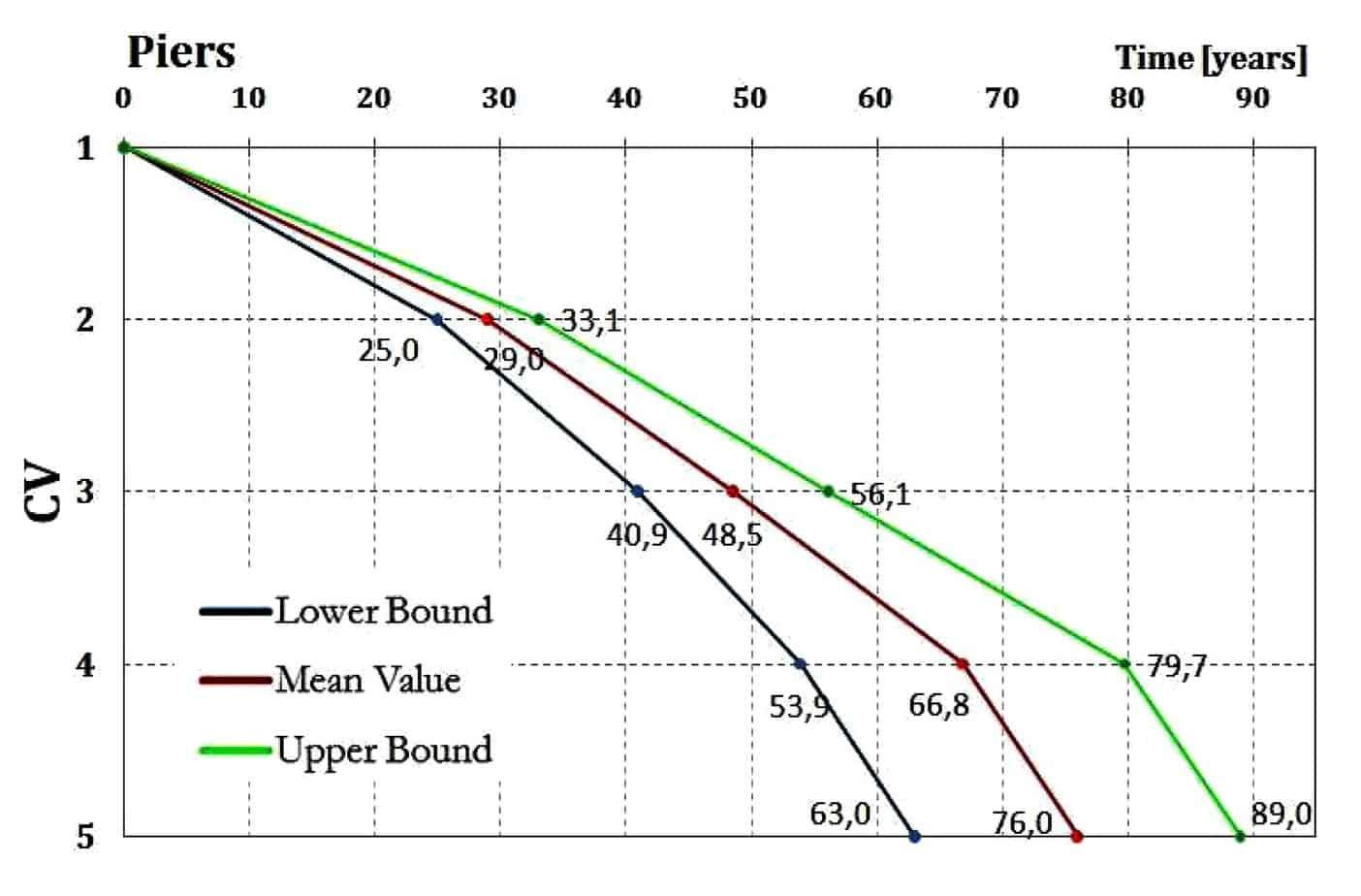 Le curve di deterioramento per l'elemento pila in cls armato