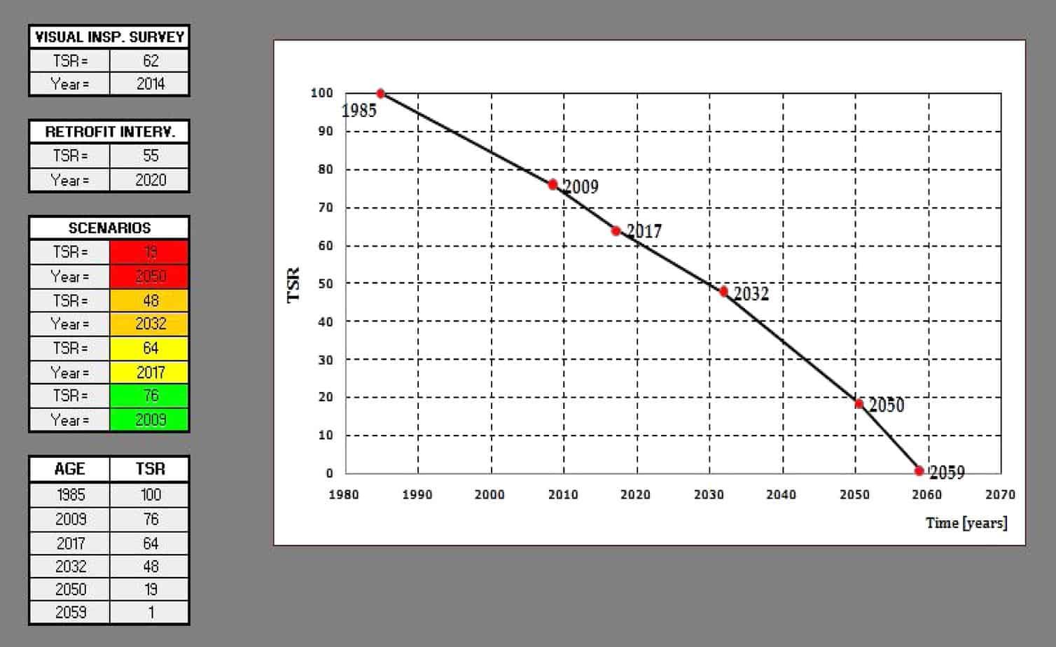 La rappresentazione del diagramma di deterioramento strutturale dell'opera (6A) per un generico anno (Year of the retrofit intervention)