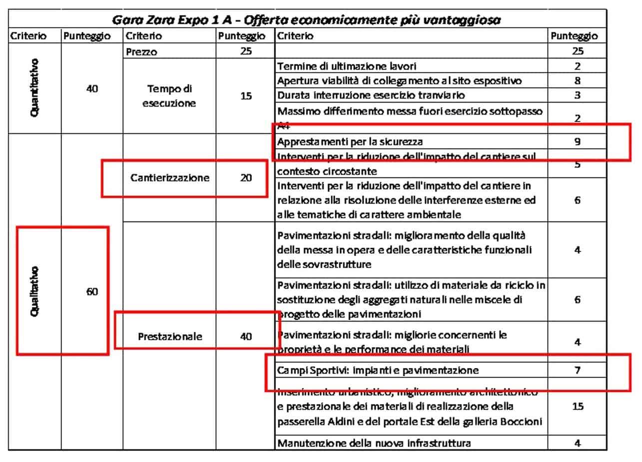 L'affidamento dei lavori: il criterio di valutazione per l'offerta economicamente più vantaggiosa