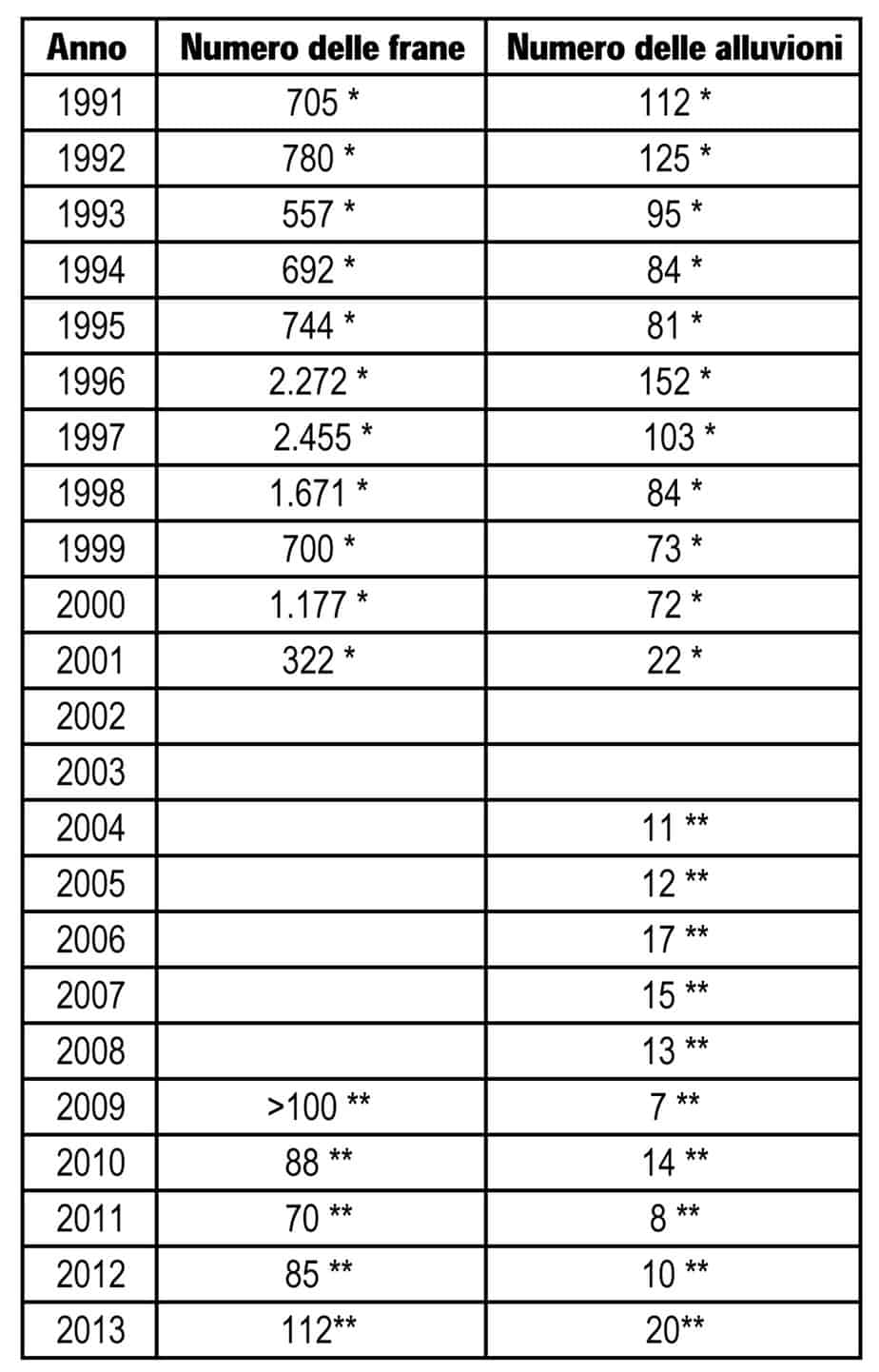 Il numero di frane e alluvioni catalogate in Italia per anno (* Fonte AVI; ** Fonte Annuario Dati Ambientali ISPRA 2013)