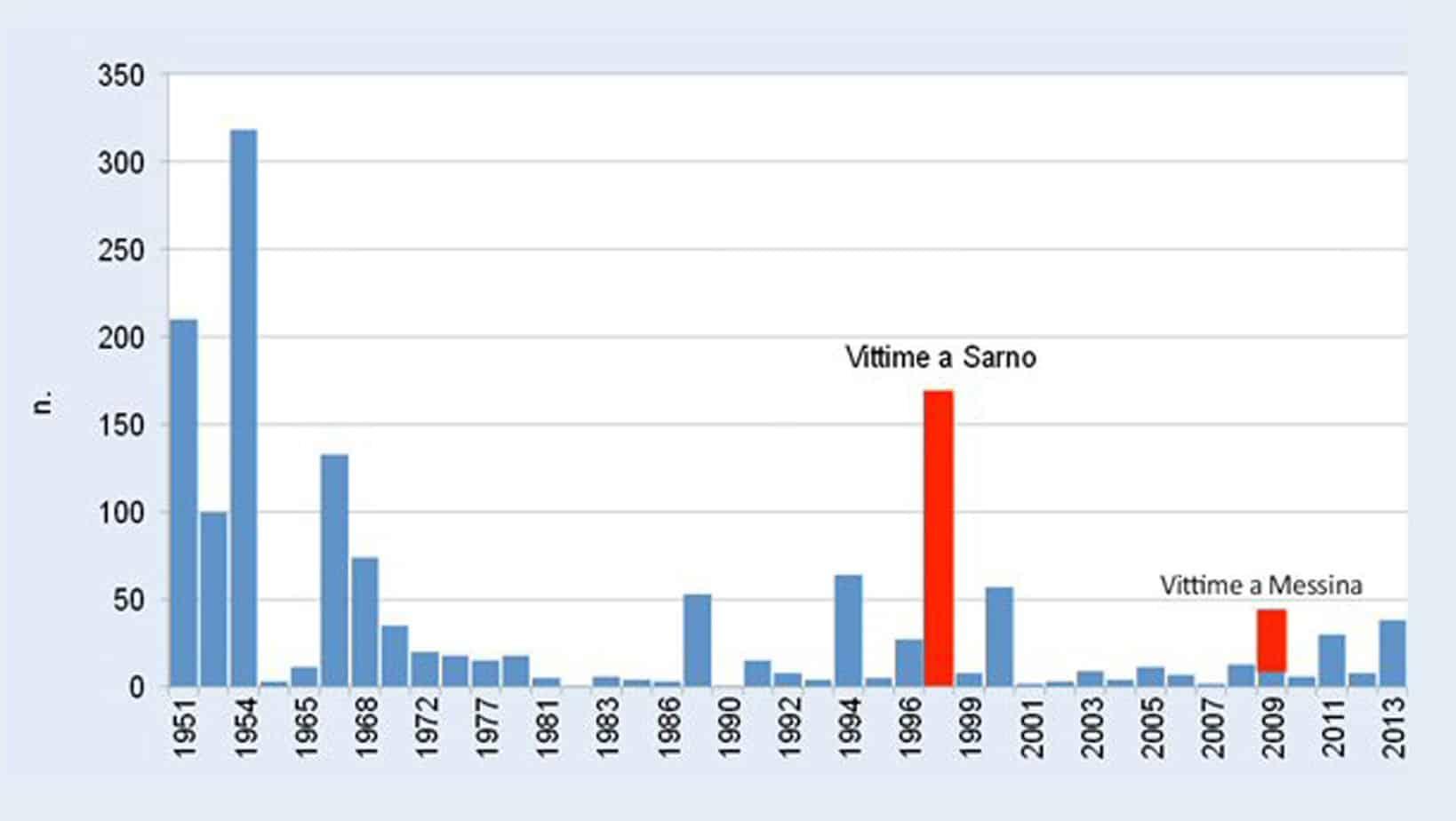 Le vittime delle principali alluvioni in Italia (annuario ISPRA 2013)
