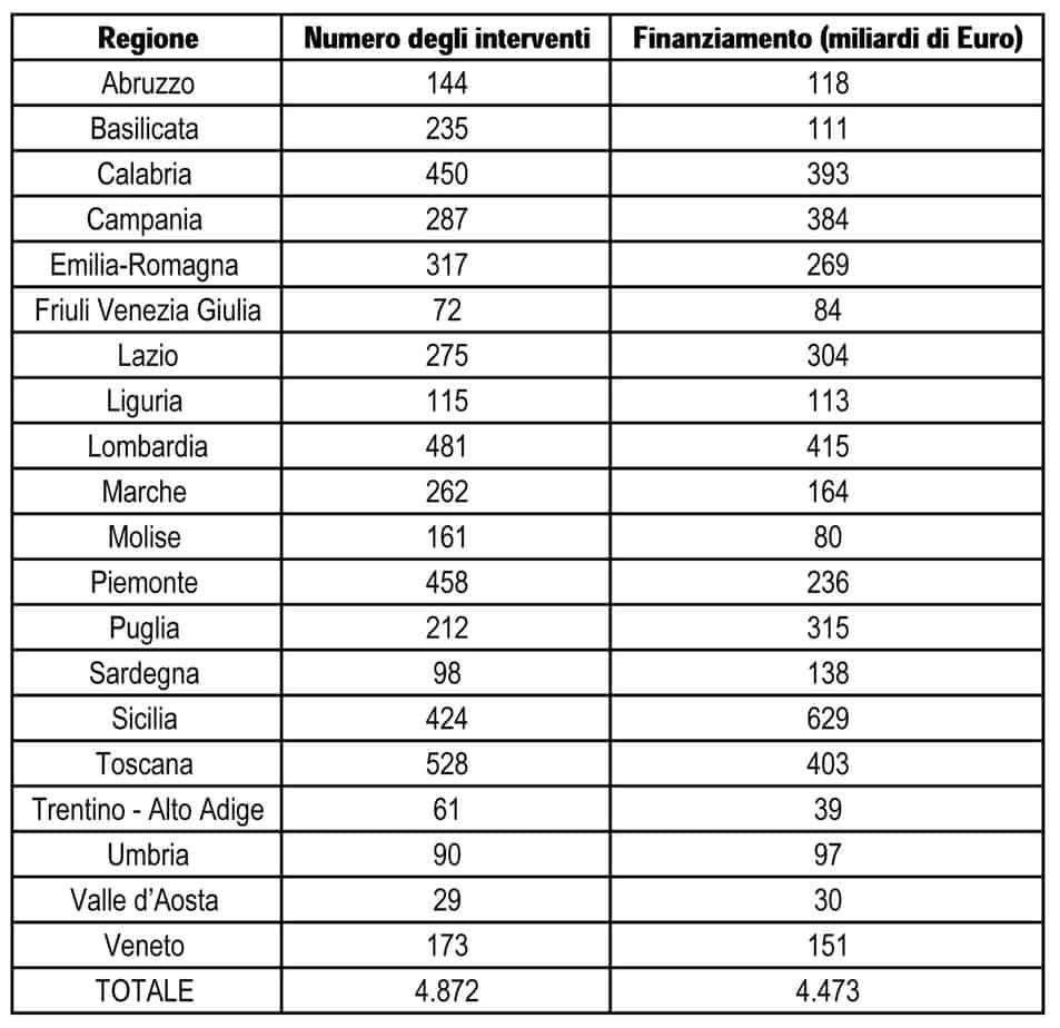 I fondi totali allocati per singola Regione. Allo stato attuale, 4.872 interventi in tutta Italia sono stati finanziati dal MATTM per un importo totale superiore ai 4 miliardi di Euro
