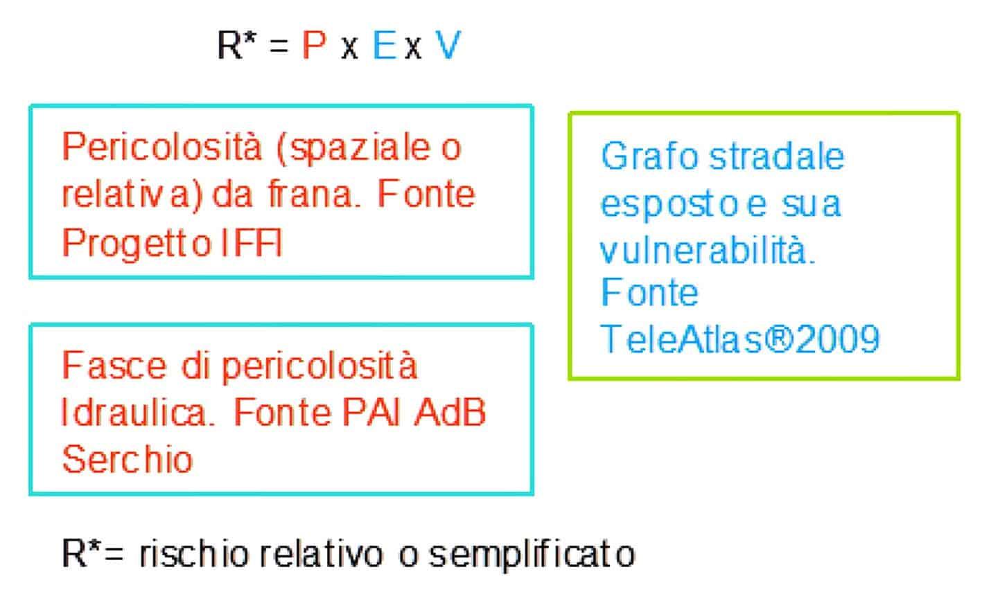 Il diagramma di flusso adottato per il calcolo del rischio semplificato per la rete stradale nella Provincia di Lucca