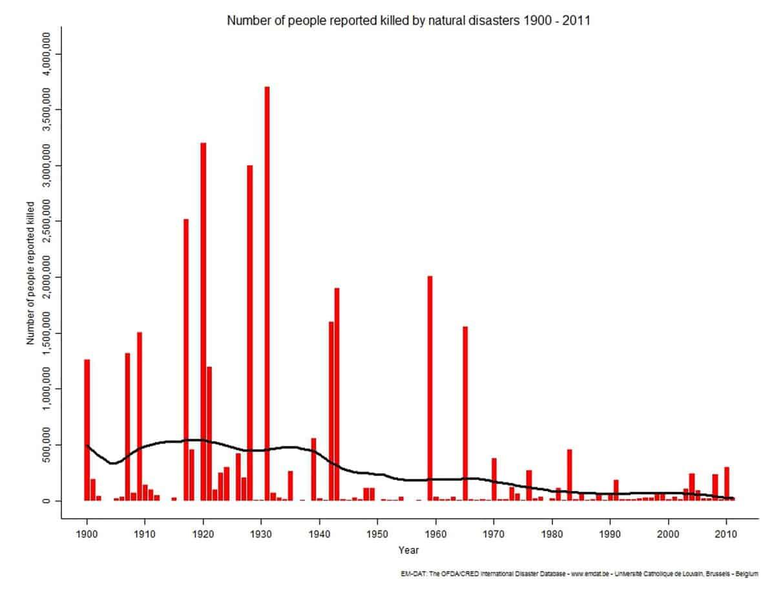 Grafici relativi al numero di decessi a seguito di disastri naturali nel periodo 1900-2011