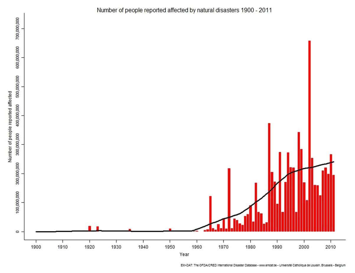 I feriti a seguito di disastri naturali dal 1900-2011