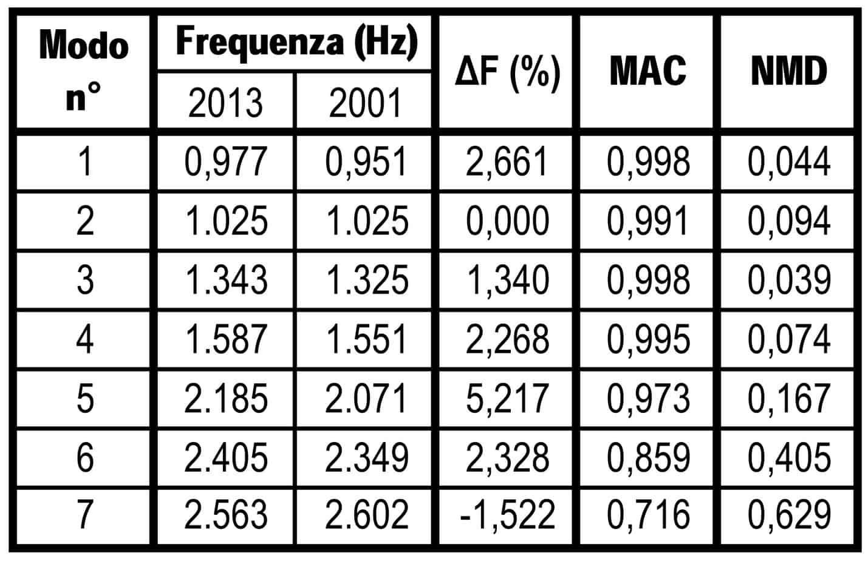 Il confronto tra i parametri modali 2013-2001
