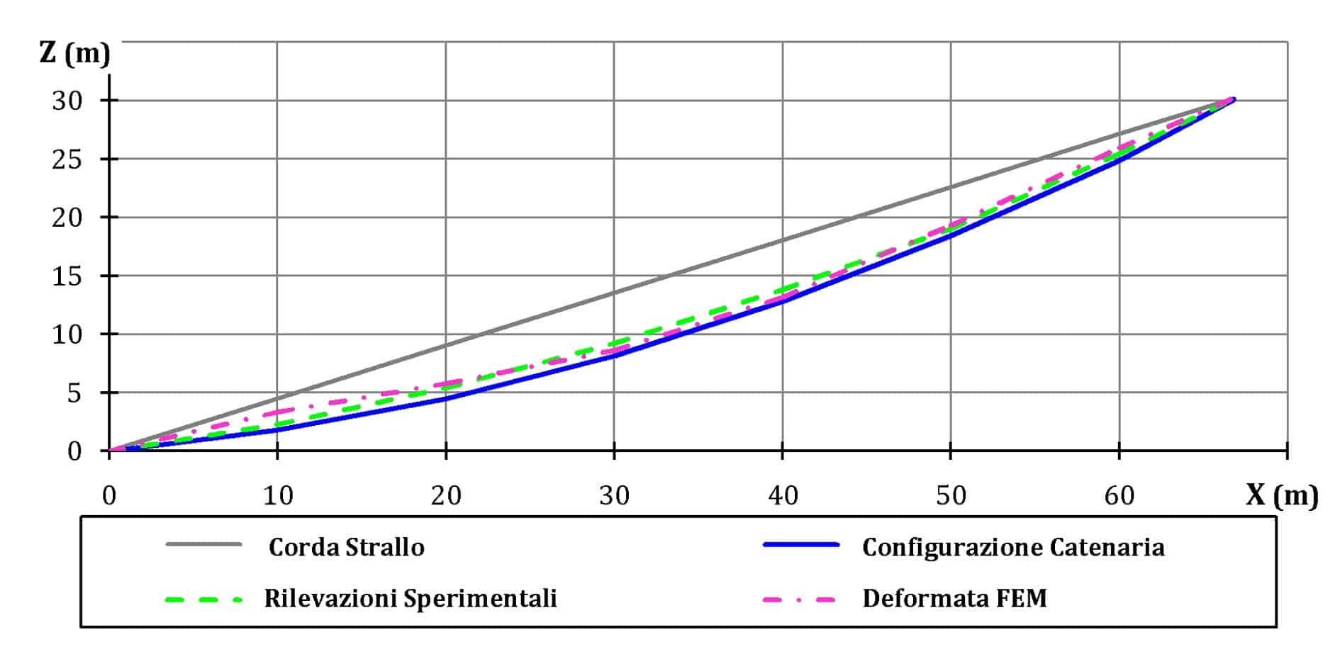 Il confronto delle configurazioni deformate