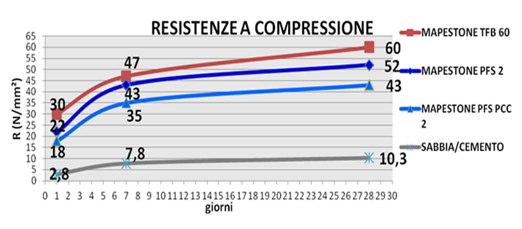 La verifica delle prestazioni dei prodotti della linea Mapestone di Mapei comparati con quelli tradizionali