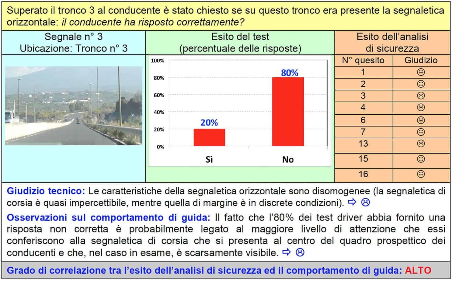 La scheda di correlazione per il segnale n° 3 del tronco n° 3