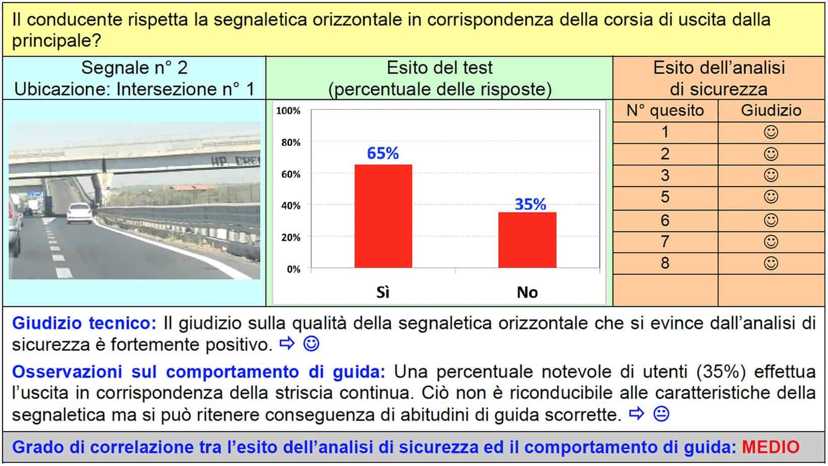 La scheda di correlazione per il segnale n° 2 dell'intersezione n° 1