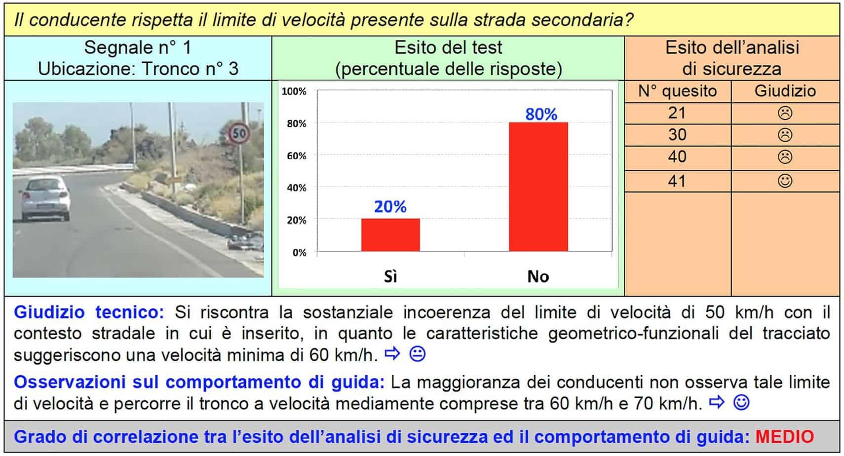 La scheda di correlazione per il segnale n° 1 del tronco n° 3