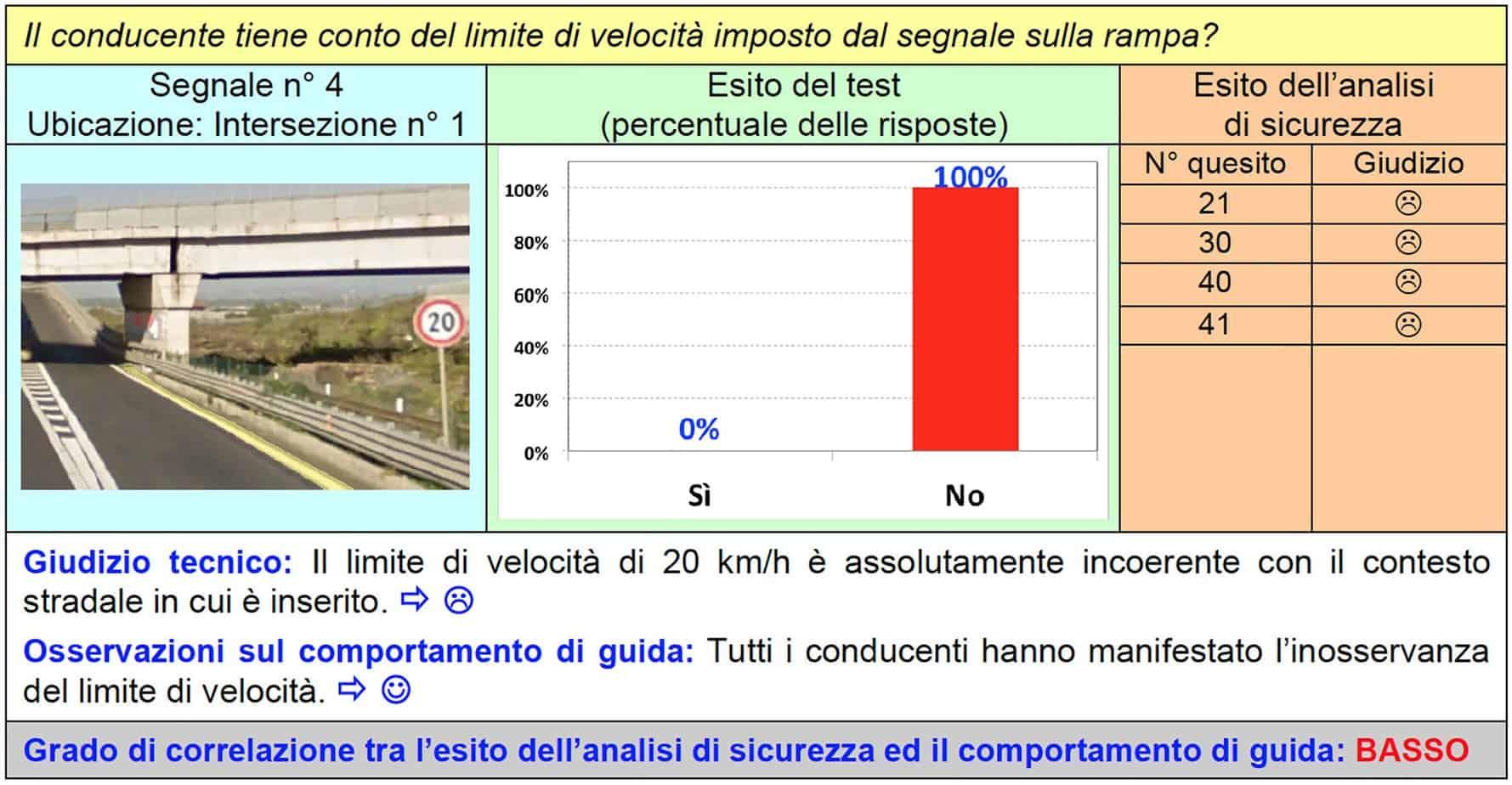 La scheda di correlazione per il segnale n° 4 dell'intersezione n° 1