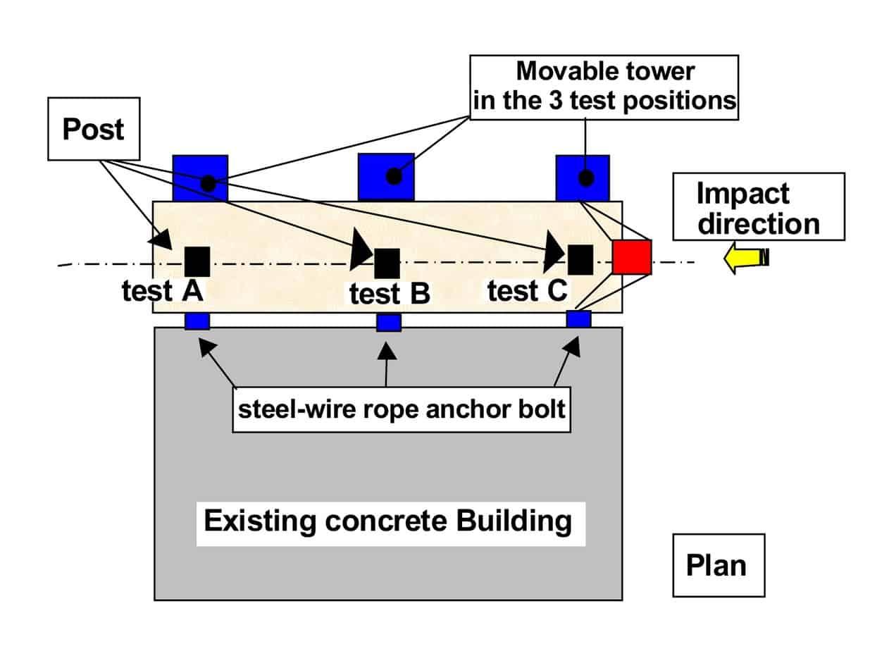 Gli schemi dell'apparato di prova: la pianta