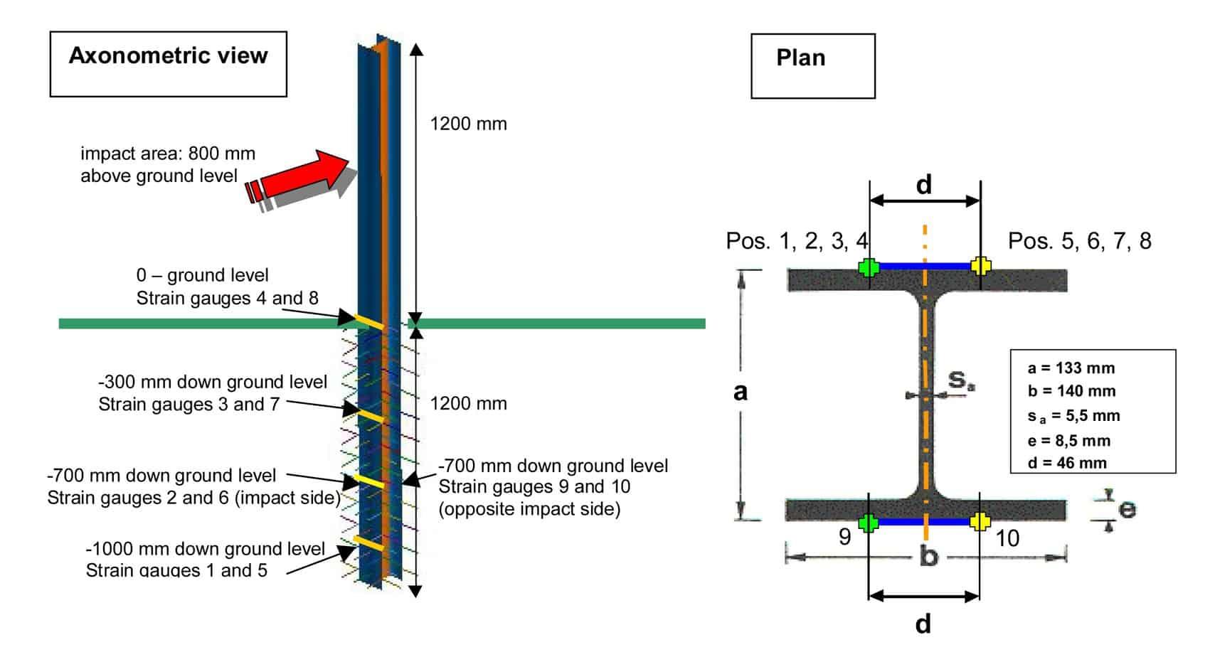 Lo schema generale della posizione degli estensimetri
