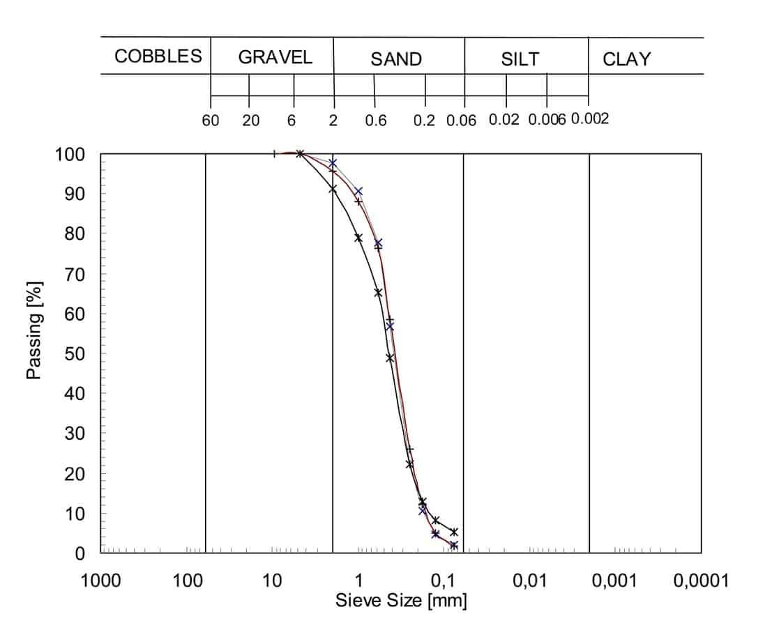 L'analisi granulometrica di tre campioni di sabbia