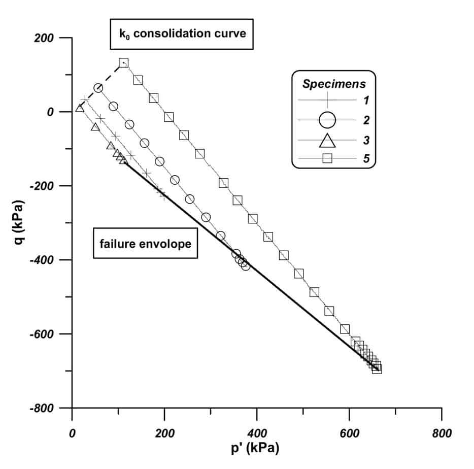 La curva di consolidazione anisotropa e di inviluppo di rottura sul piano p' – q