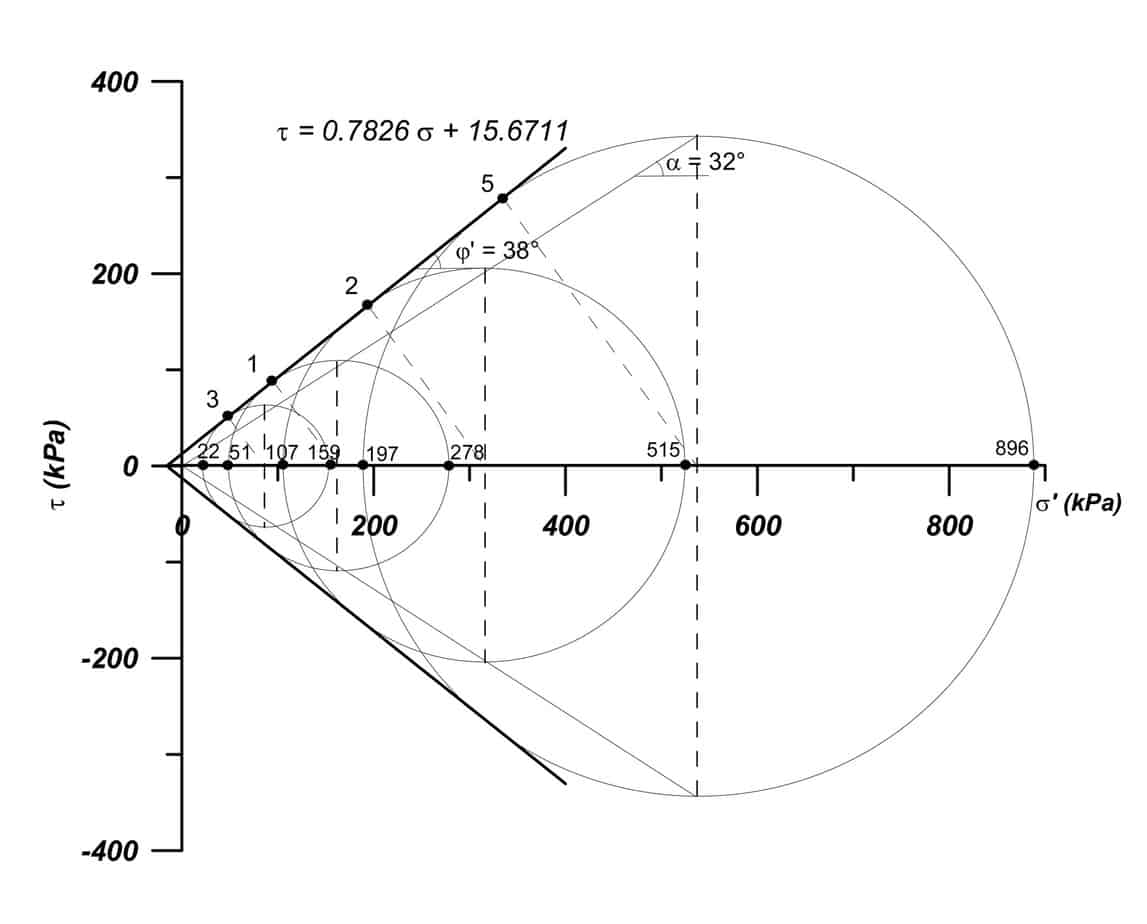 La rappresentazione dell'inviluppo di rottura sul piano di Mohr