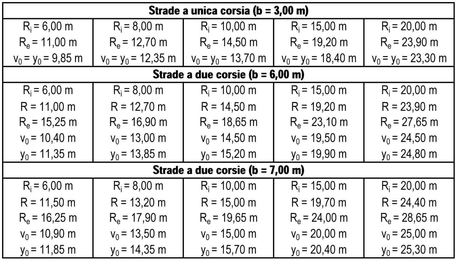 I dati geometrici di accesso alle tabelle di progetto secondo la SNV 640198