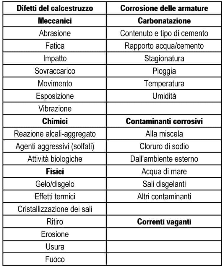 Le principali cause di degrado (EN 1504-9)
