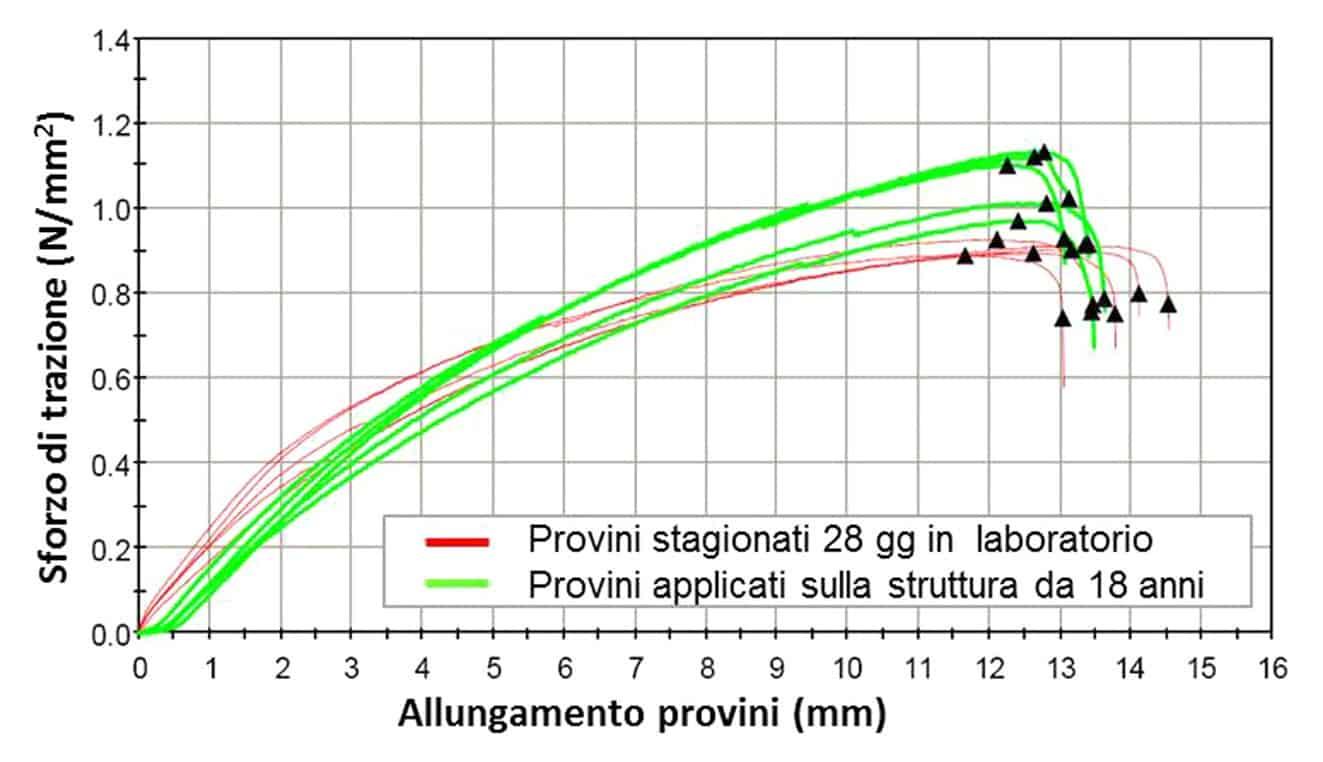 Il confronto del valore di sforzo a trazione e l'allungamento tra provini di materiale stagionati 28 giorni in laboratorio e quelli invecchiati 18 anni