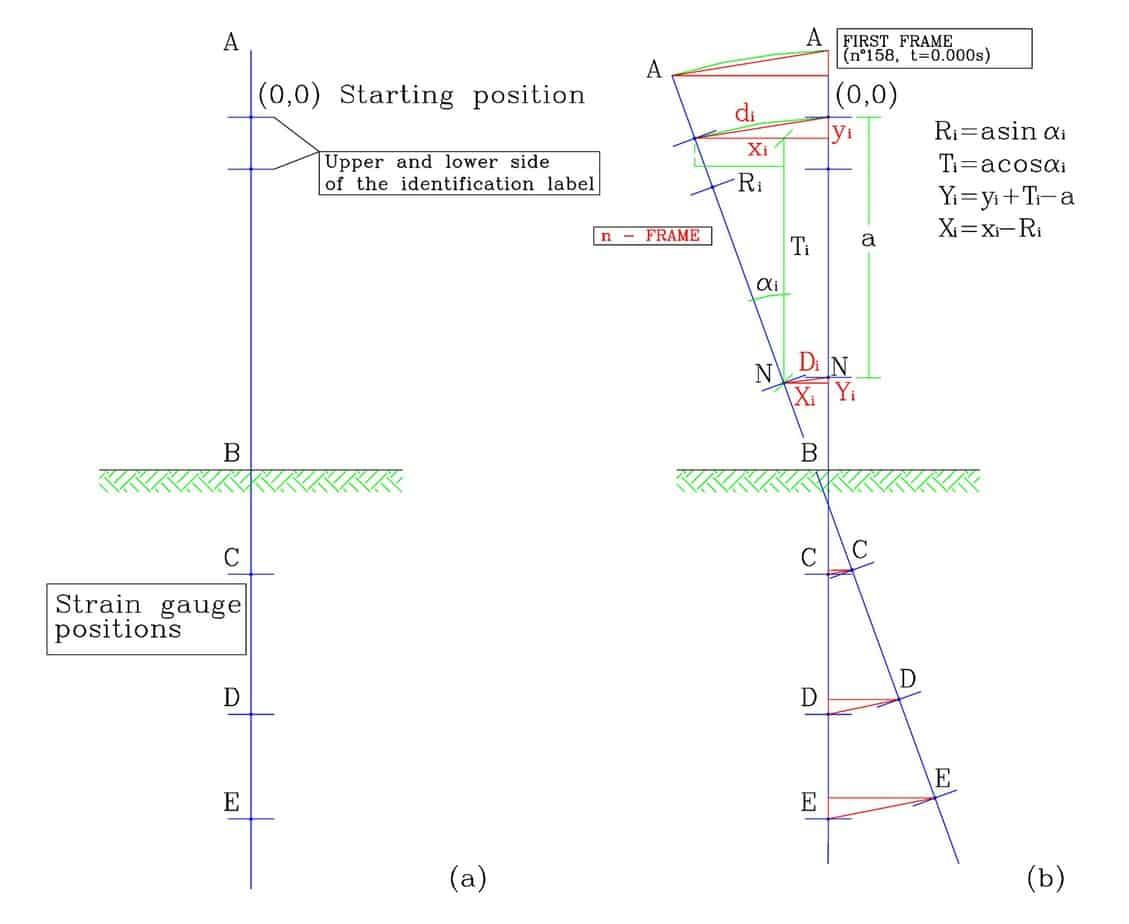 Lo schema per il calcolo grafico degli spostamenti del montante