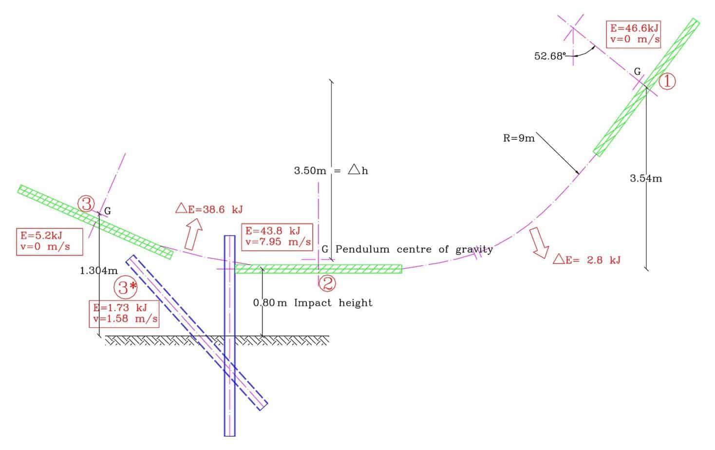 Lo schema geometrico della prova