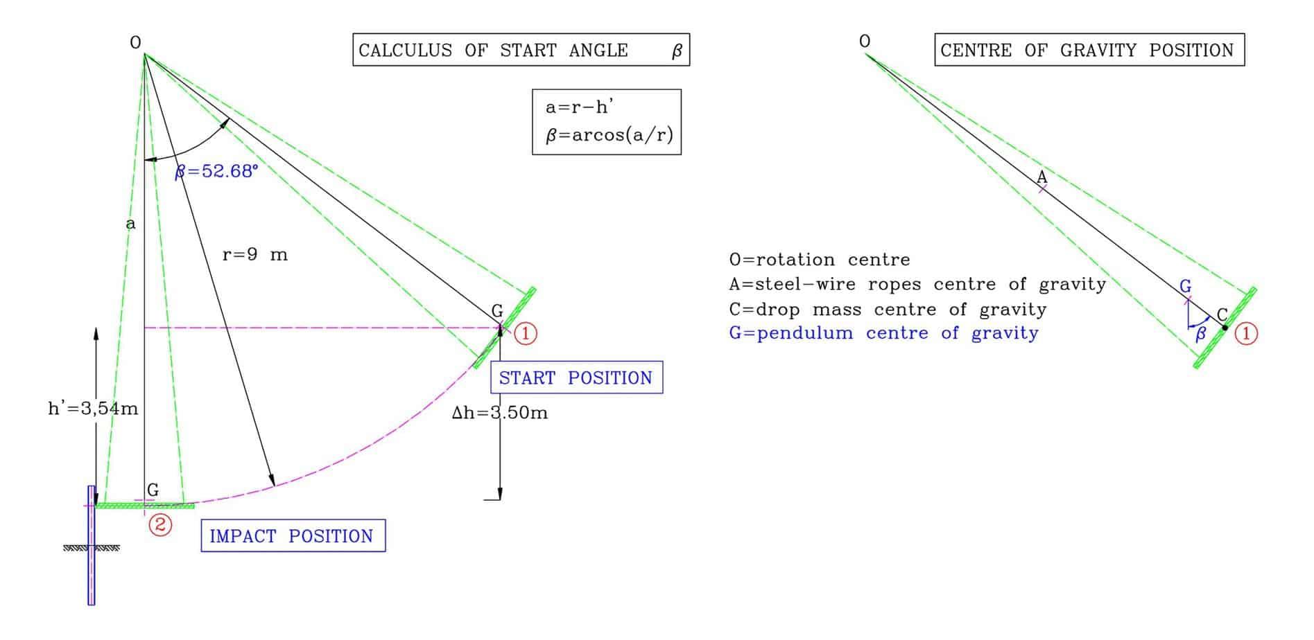 Il calcolo dell'energia potenziale del maglio