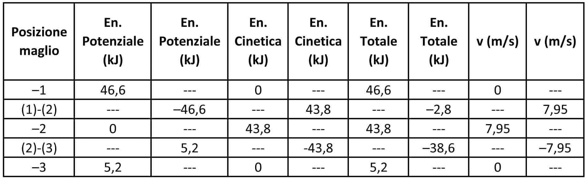 Lo schema energetico riassuntivo relativo al sistema impattante nel Test B