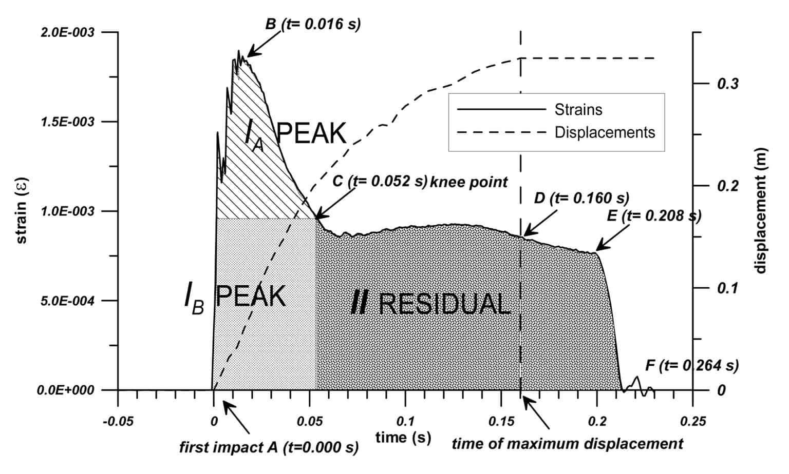 Le deformazioni e gli spostamenti rilevati (xt = 0,23 s) in corrispondenza della coppia estensimetrica (4- 8) al piano di campagna