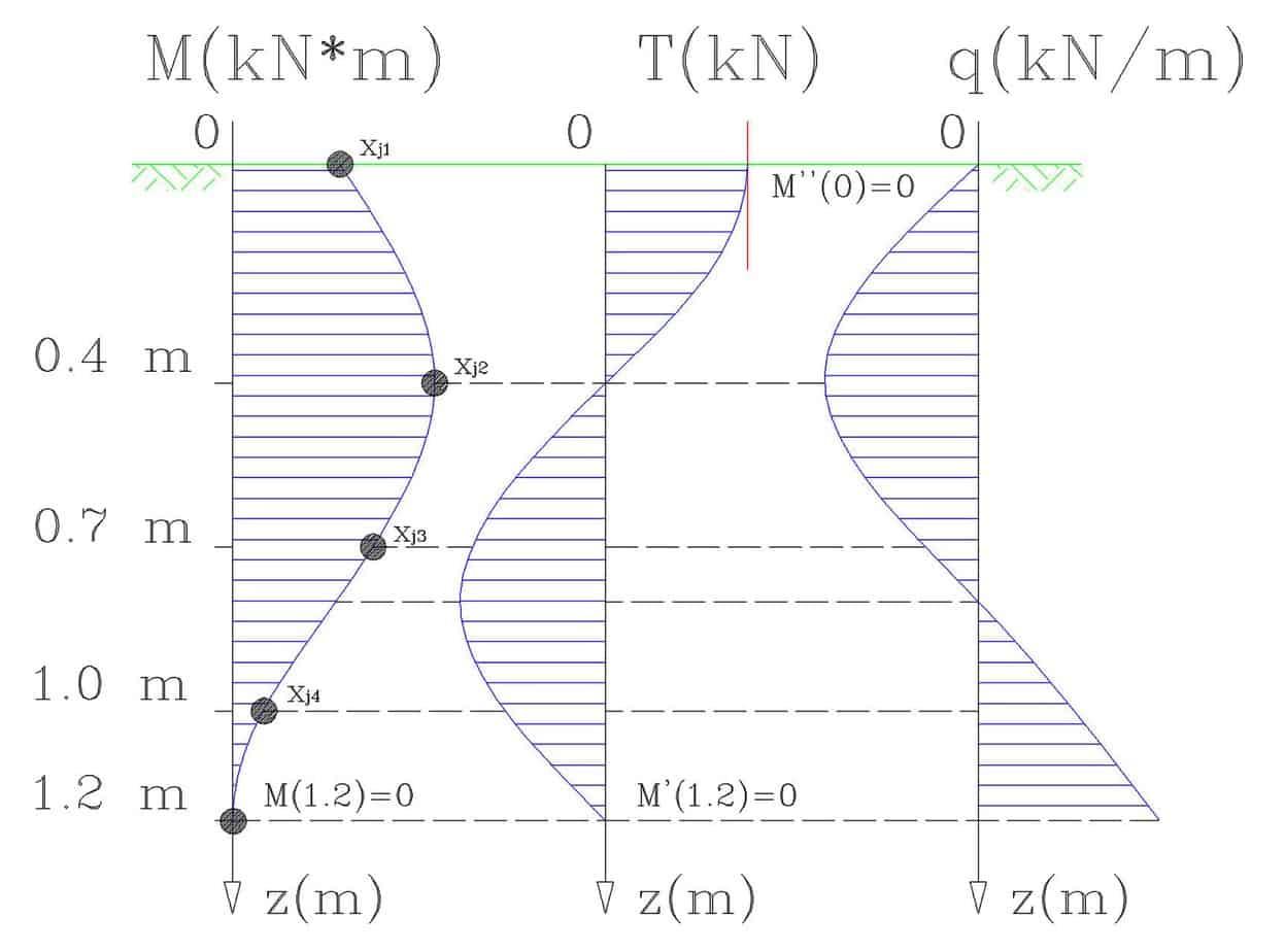 L'andamento di M, T e q e le condizioni al contorno