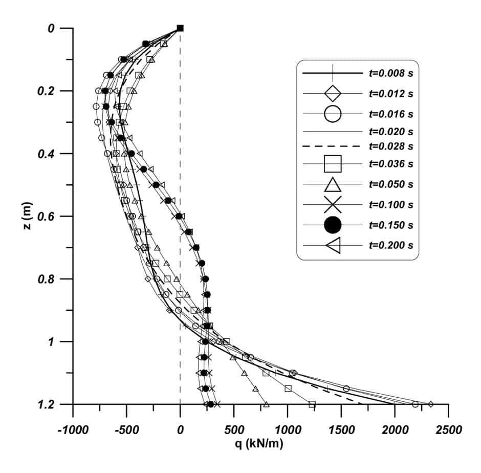 Il carico lineare qs(z) per vari istanti