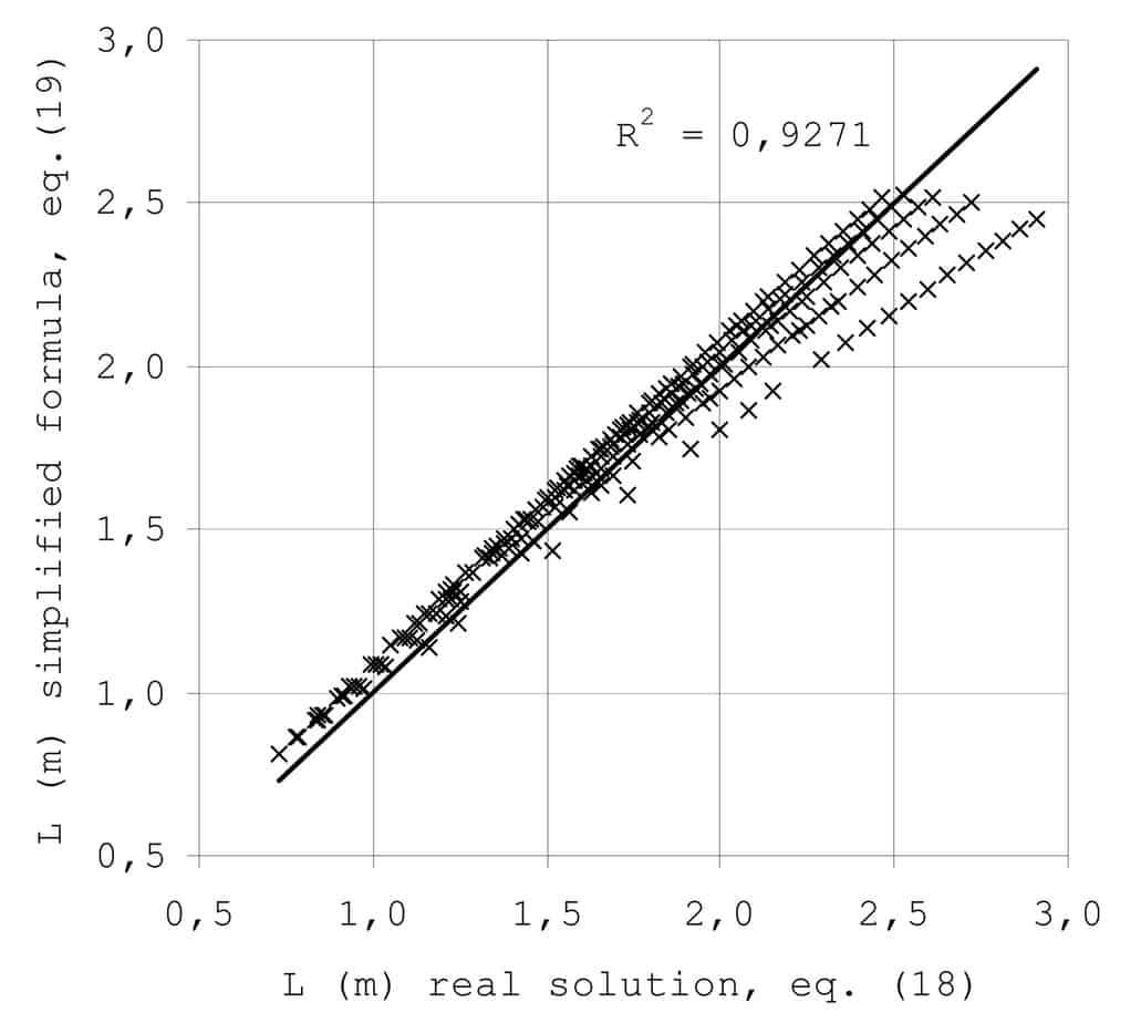 Il confronto dei modelli rigoroso/semplificato meccaniche