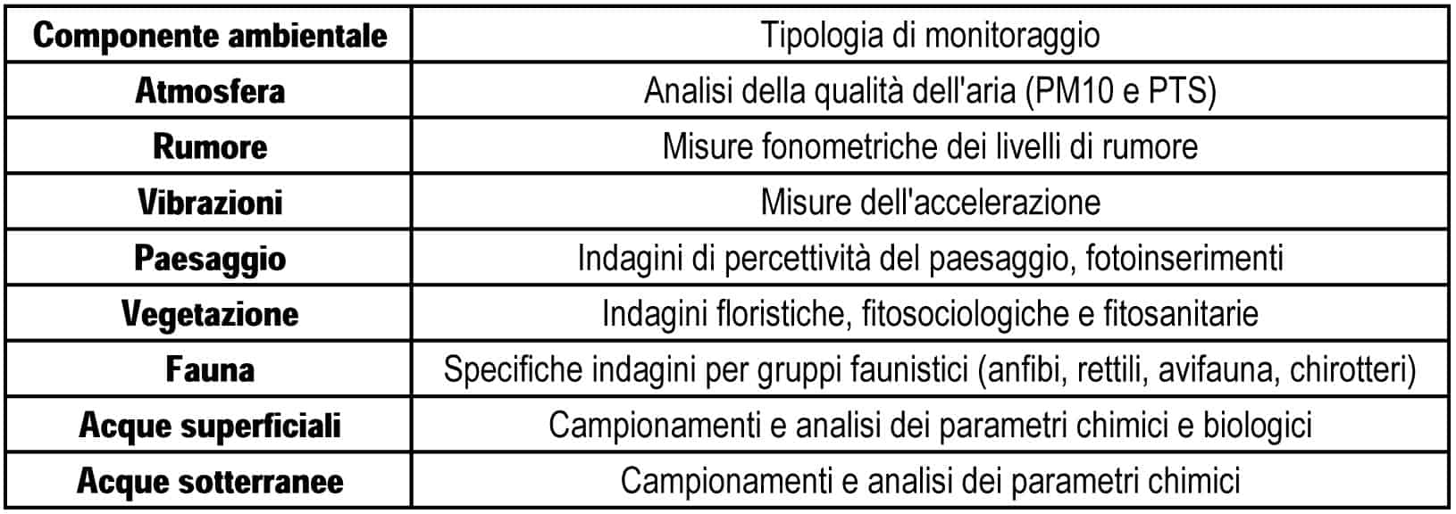 Le matrici ambientali indagate e le tipologie di indagine (PMA della TEEM)